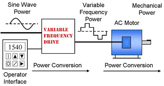 Adjustable Motor Control  Why You Need A Variable